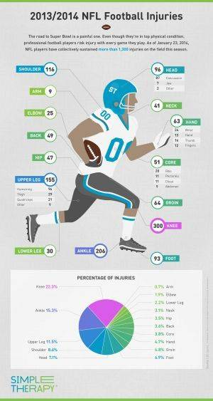 2013 14 football injuries chart