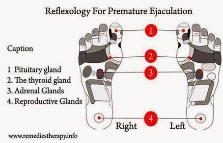 Reflexology For Premature Ejaculation-2