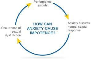 anxiety-cause-impotence